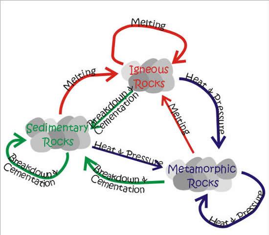 Rock cycle 6iscience embed gadget altavistaventures Choice Image