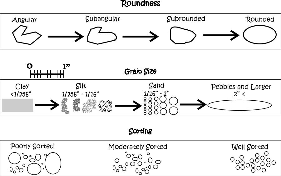 identifying clastic sedimentary rocks  grain size chart