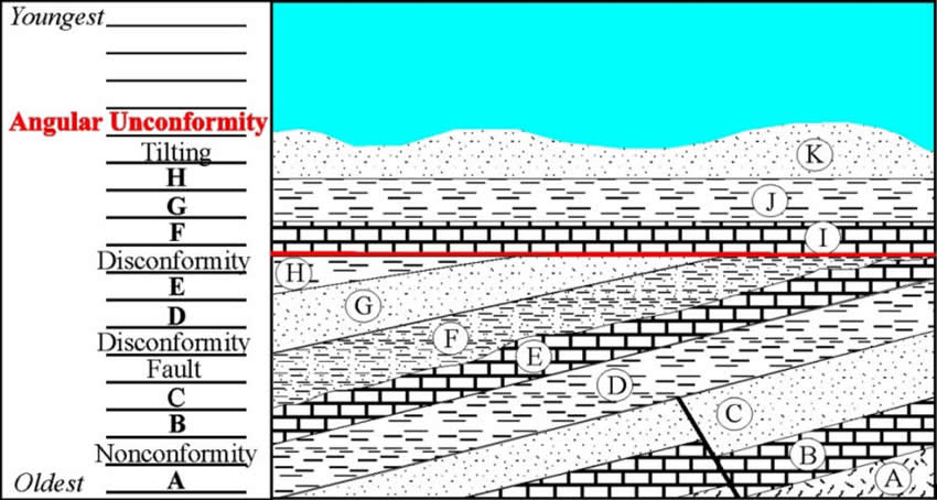 Geology stage 3 4 stratigraphy for Soil definition geology