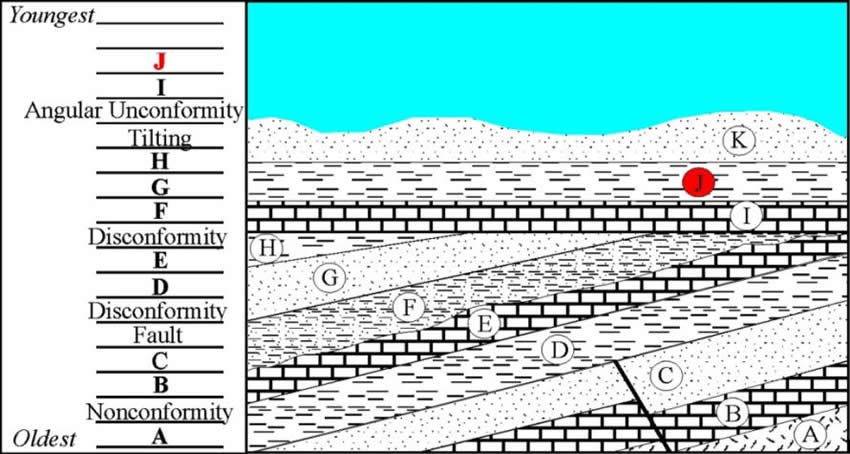Strat17 Which Image Is An Example Of Angular Unconformity on