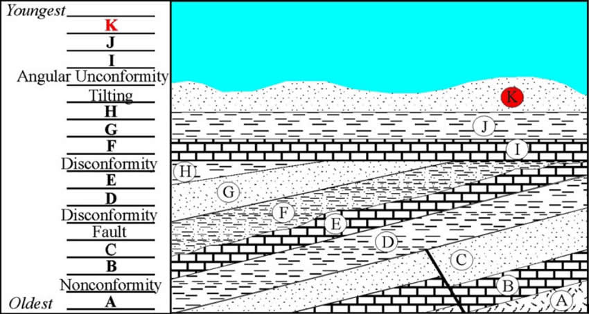 Strat18 dinojim com geology stage 3 4 stratigraphy